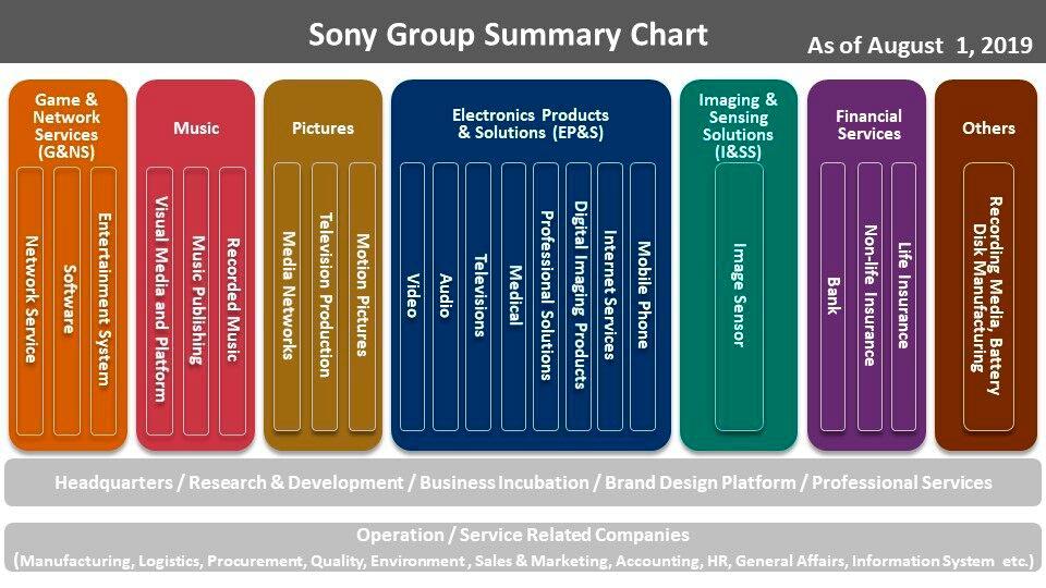 Sony-estructura