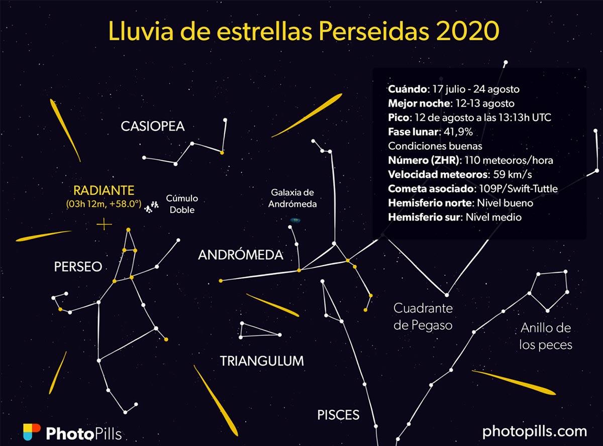 Photopills-Perseidas-2020
