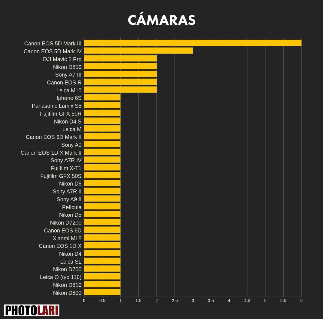 wpp-2021-camaras-corregido